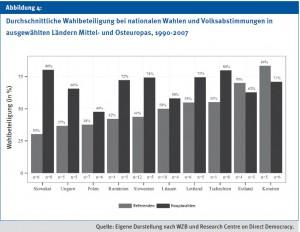 volksabstimmungen-wahlbeteiligungen-osteuropa